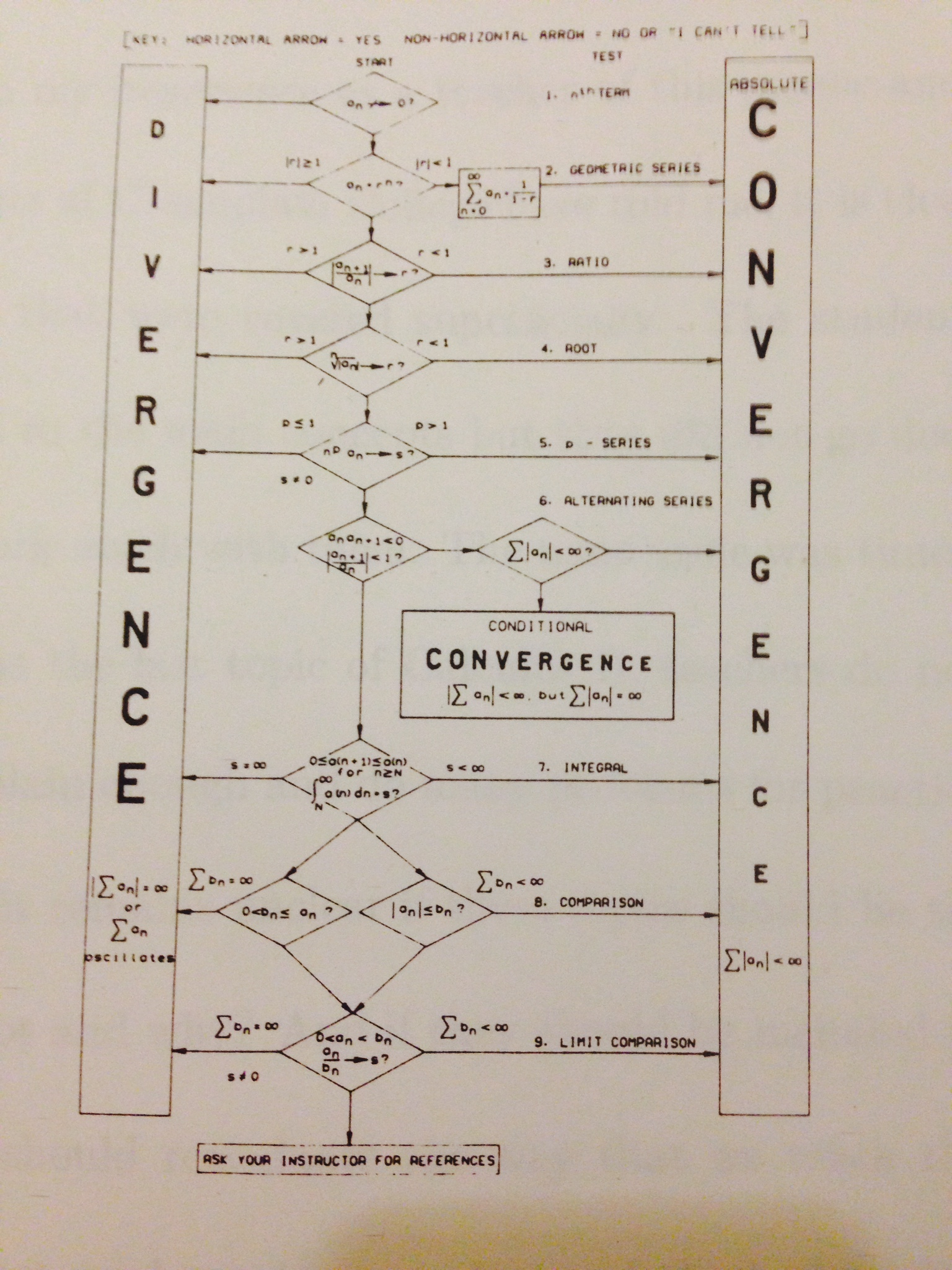 How to choose a test for convergence or divergence of